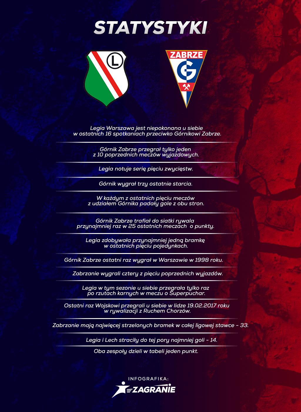 Staty Legia Górnik