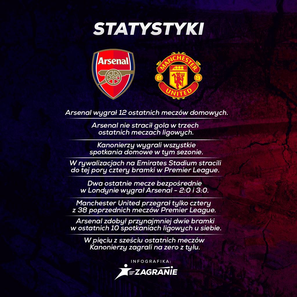 Staty Arsenal