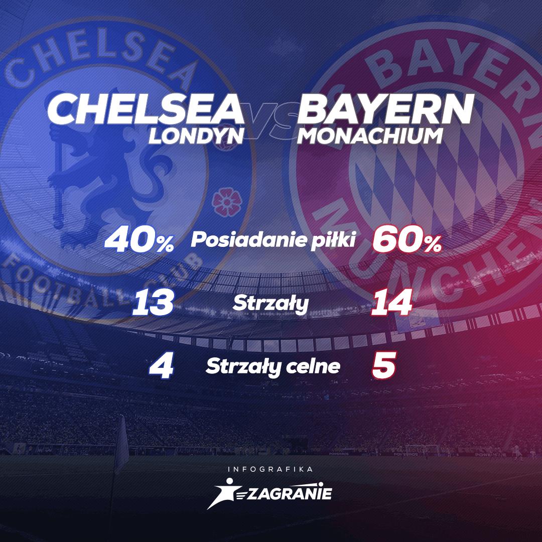 Chelsea - Bayern: statystyki