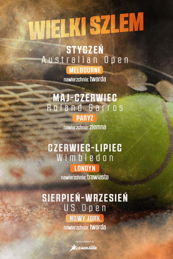 Rozpiska Wielkich Szlemów w kalendarzowym roku tenisa