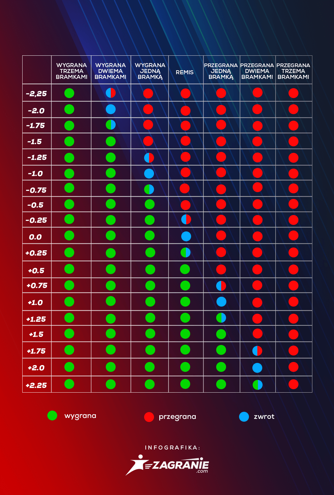 Tabela handicapów