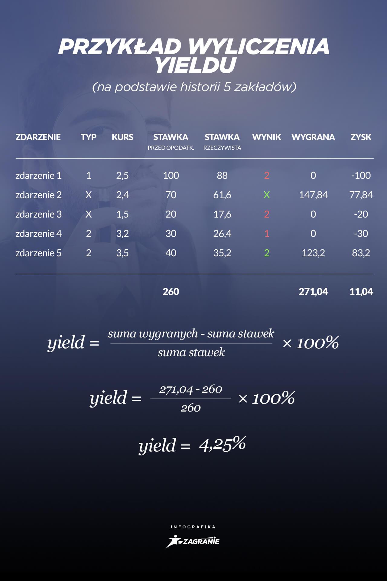 przykład wyliczenia yieldu