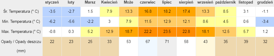 Tabela klimatu - Warszawa