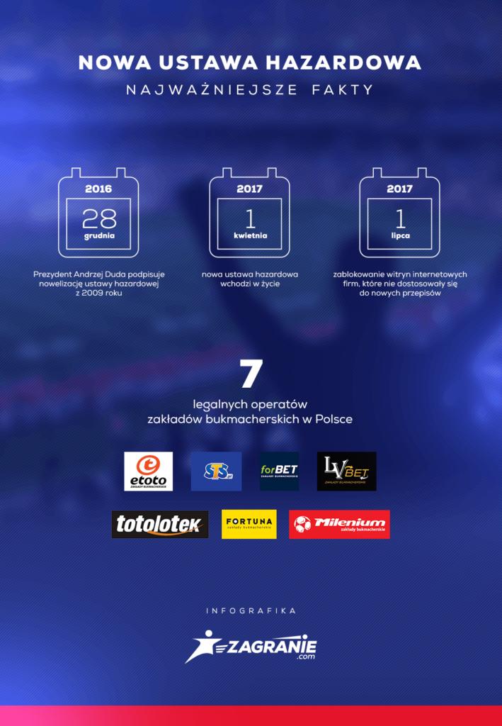Nowa ustawa hazardowa - infografika