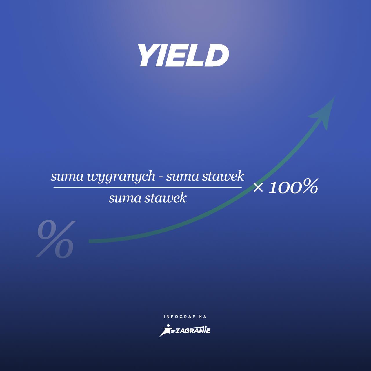wzór na yield