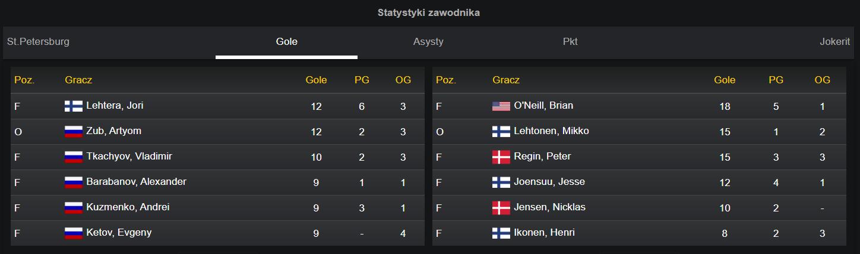 Statystyki zawodników w Fortunie przy meczu KHL w zakładach bukmacherskich