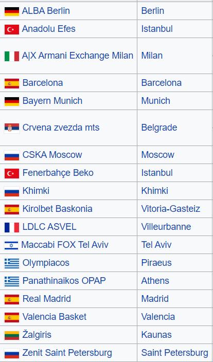 Euroliga - zespoły w lidze