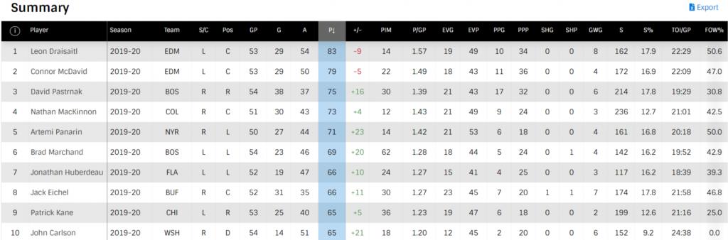 Statystyki hokeistów NHL z oficjalnej strony ligi