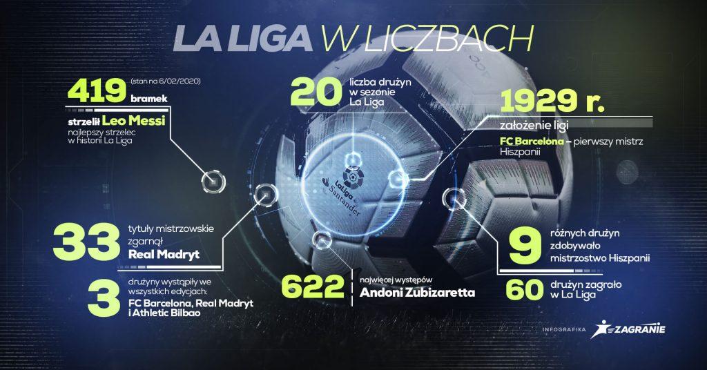la_liga_w_liczbach