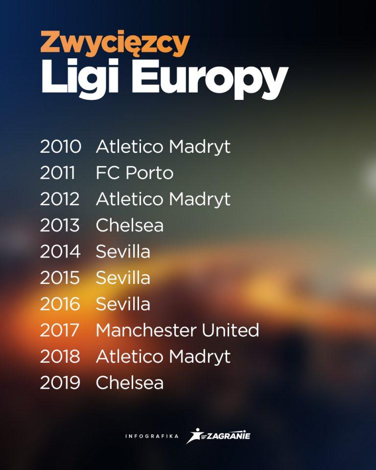 zwyciezcy_ligi_europy