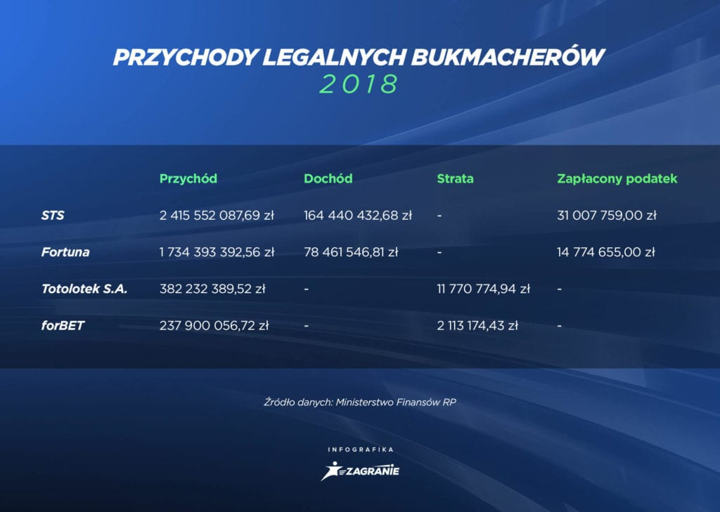 Dane finansowe legalnych bukmacherów w 2018 roku