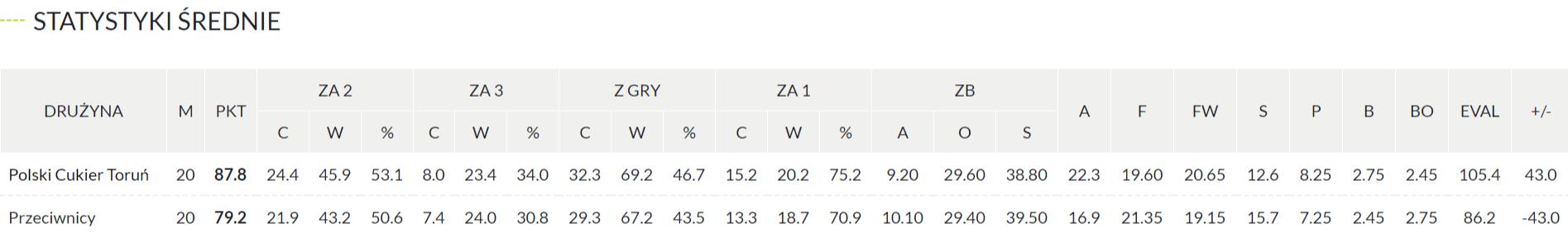 Polska Liga Koszykówki - statystyki Torunia