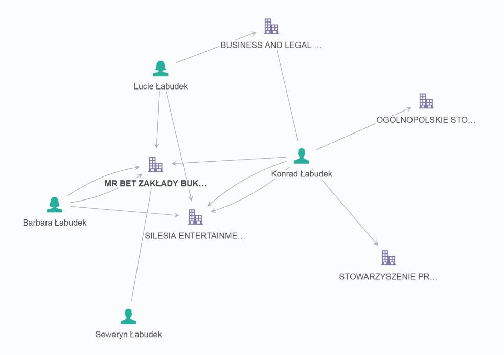 Struktura przedstawiająca powiązania w firmie MR BET