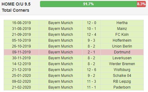 statystyki Bayern
