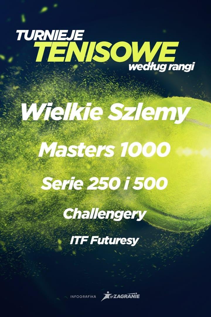 Tenisowe turnieje według rangi