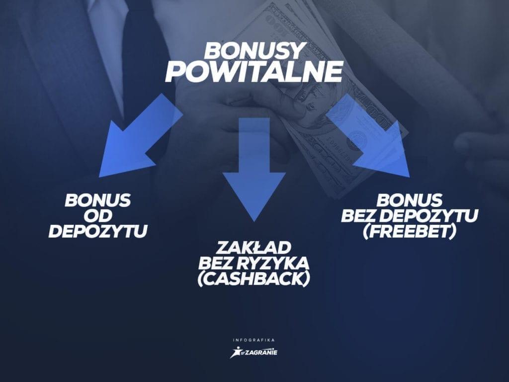 rodzaje bonusów bukmacherskic