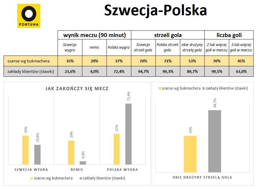 Fortuna - typy na Polska Szwecja