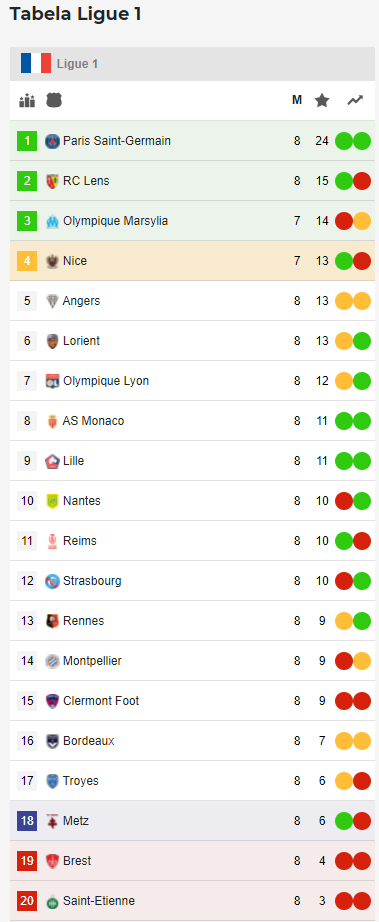 tabela ligue 1, 01.10.2021