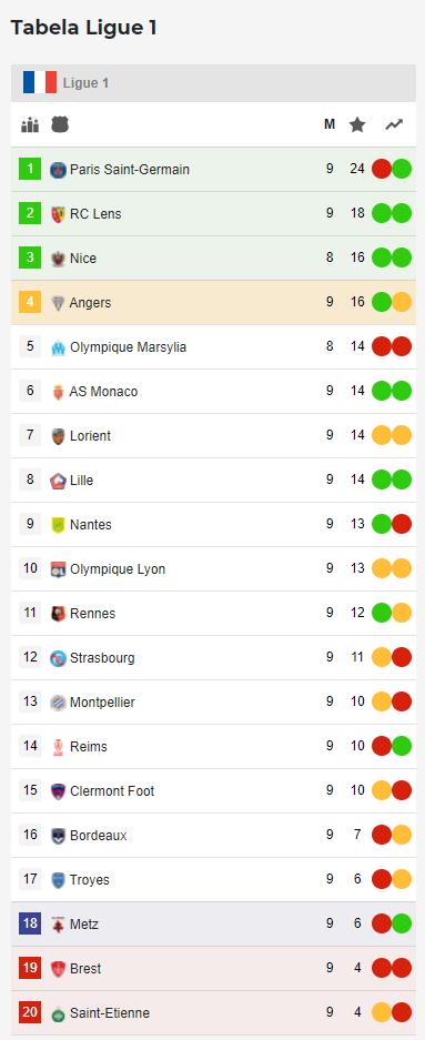 tabela ligue 1 po 9 kolejce 21-22
